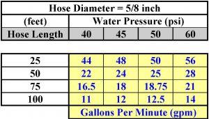 Garden hose 5/8 inch diameter gpm.