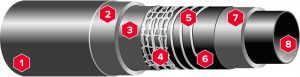 8-layer hose with maximum kink resistance