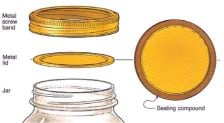 Mason jar parts