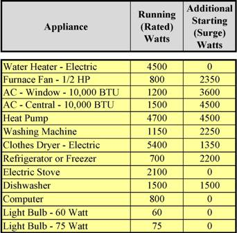 Appliance running and starting watts.