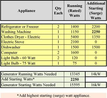 Appliances I would like to run on a generator.