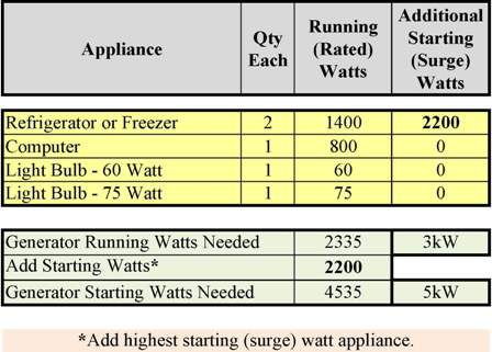 Appliances I have to run on a generator.